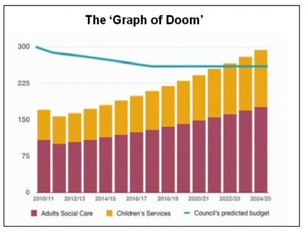 graph_of_doom
